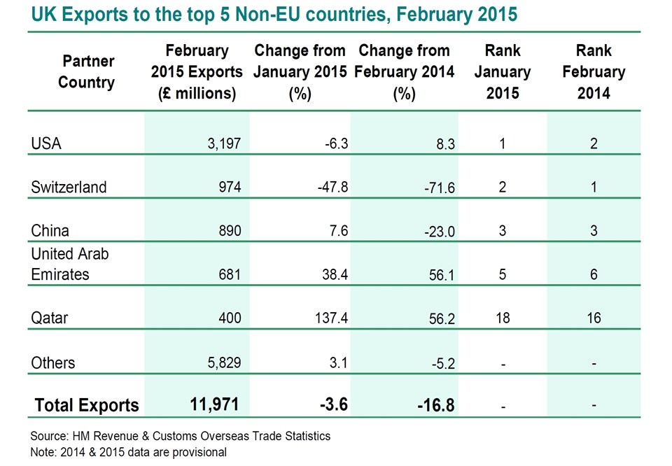UK Exports To The Top 5 Non -EU Countries - Table 01